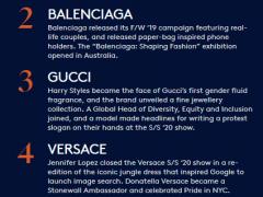 Off-White取代Gucci 成为全球最热门品牌